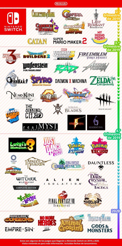 [Resumen] Nintendo en el E3 2019: Nintendo Direct, Nintendo Treehouse y más