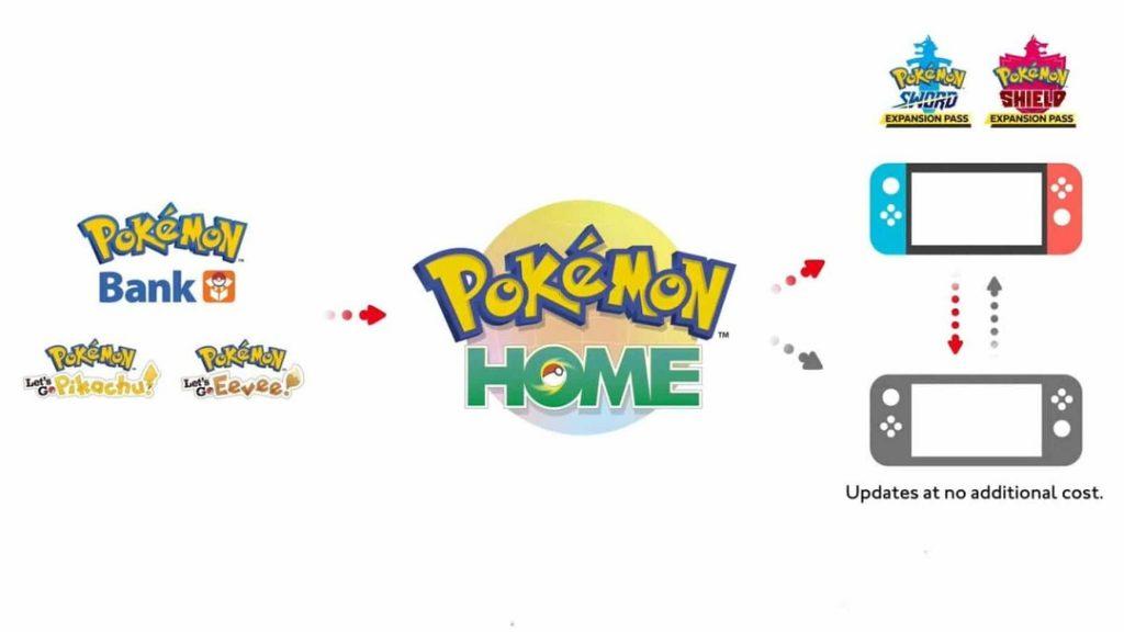 La evolución del Poké Banco, Pokémon HOME: diferencias de la versión gratuita y premium