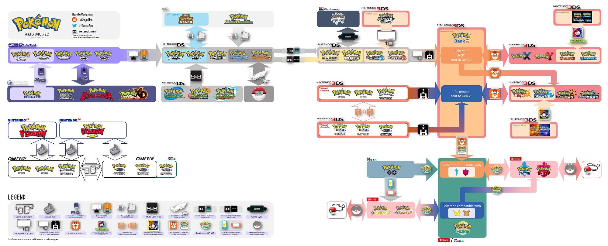 Guía de transferencia completa de Pokémon hasta Espada y Escudo